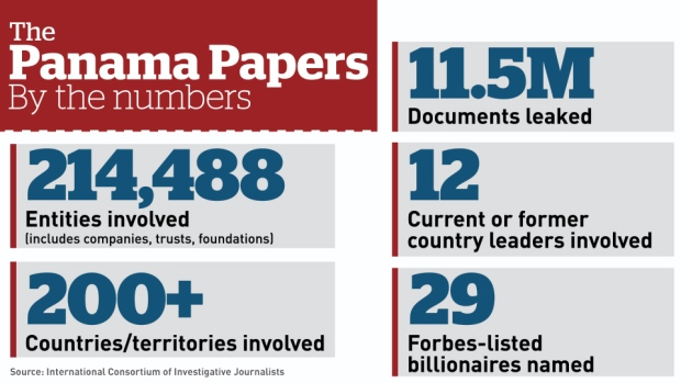 panama papers - by numbers